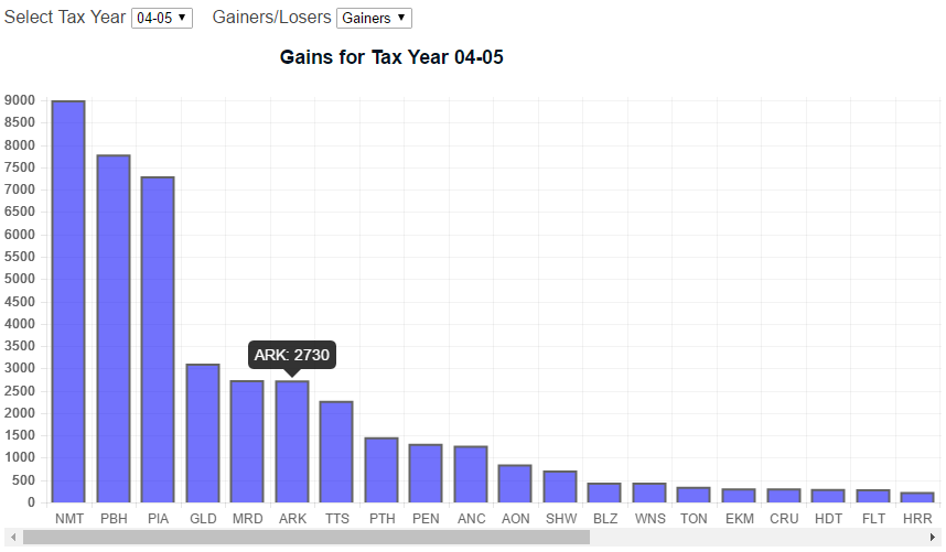 example of chart breakdown for tax year